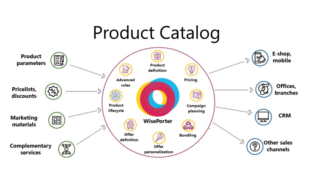 PIM, díl 1: Co je Chytrý Produktový Katalog a k čemu je dobrý